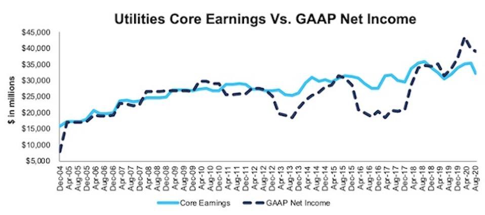 Utilities Core Earnings Vs. GAAP Through 2Q20
