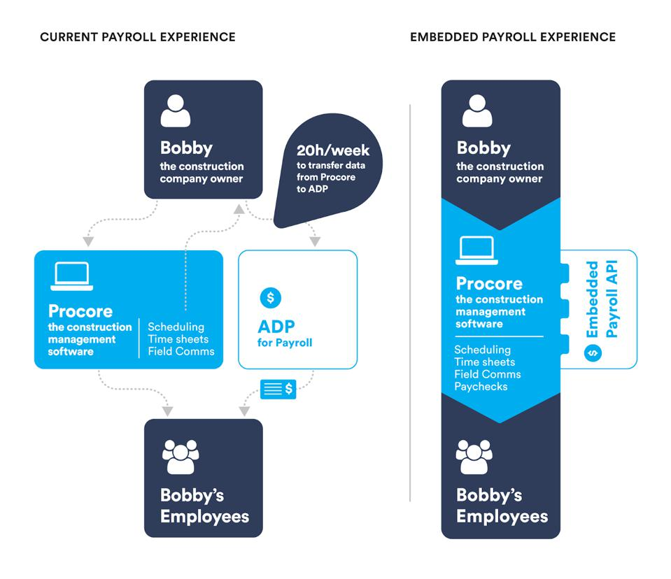 Current payroll software experience compared to an embedded payroll experience.
