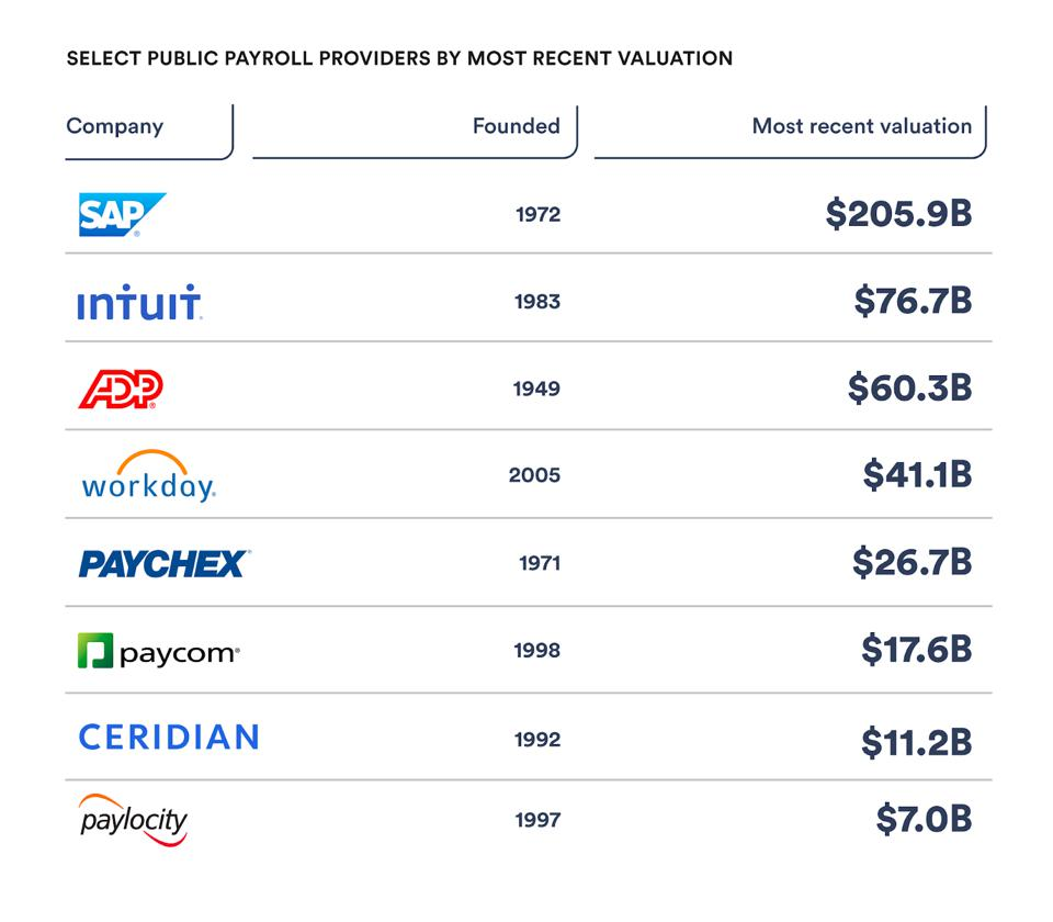 Select public payroll providers by most recent valuation