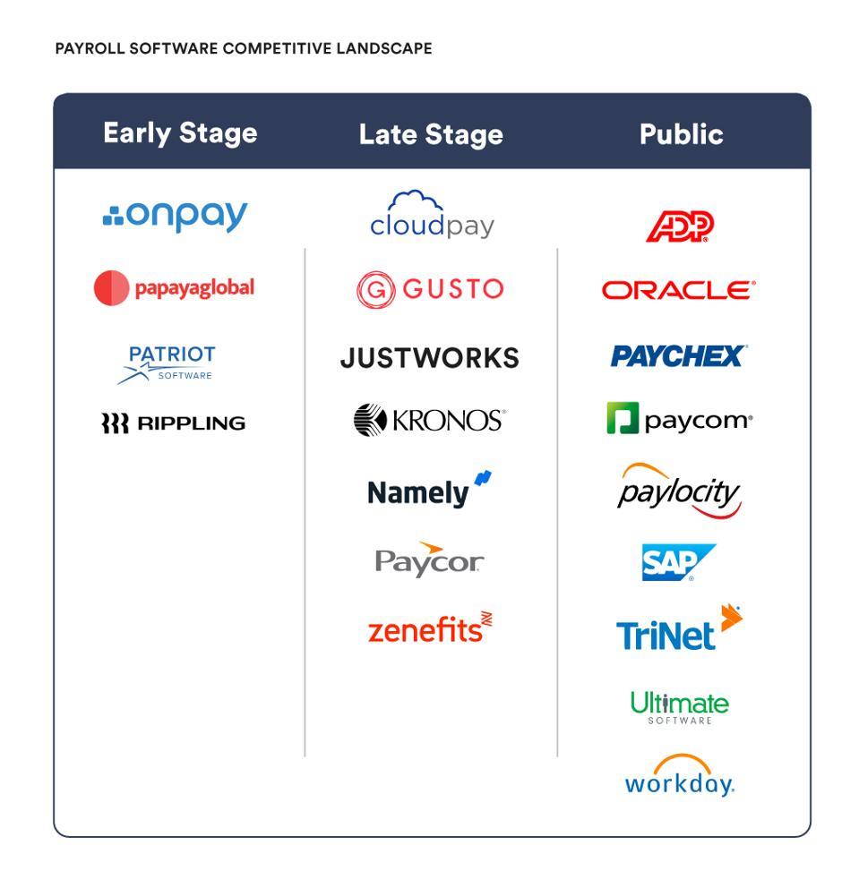 Sample Payroll Software Competitive Landscape