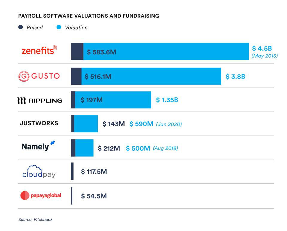 Payroll software valuations and fundraising.