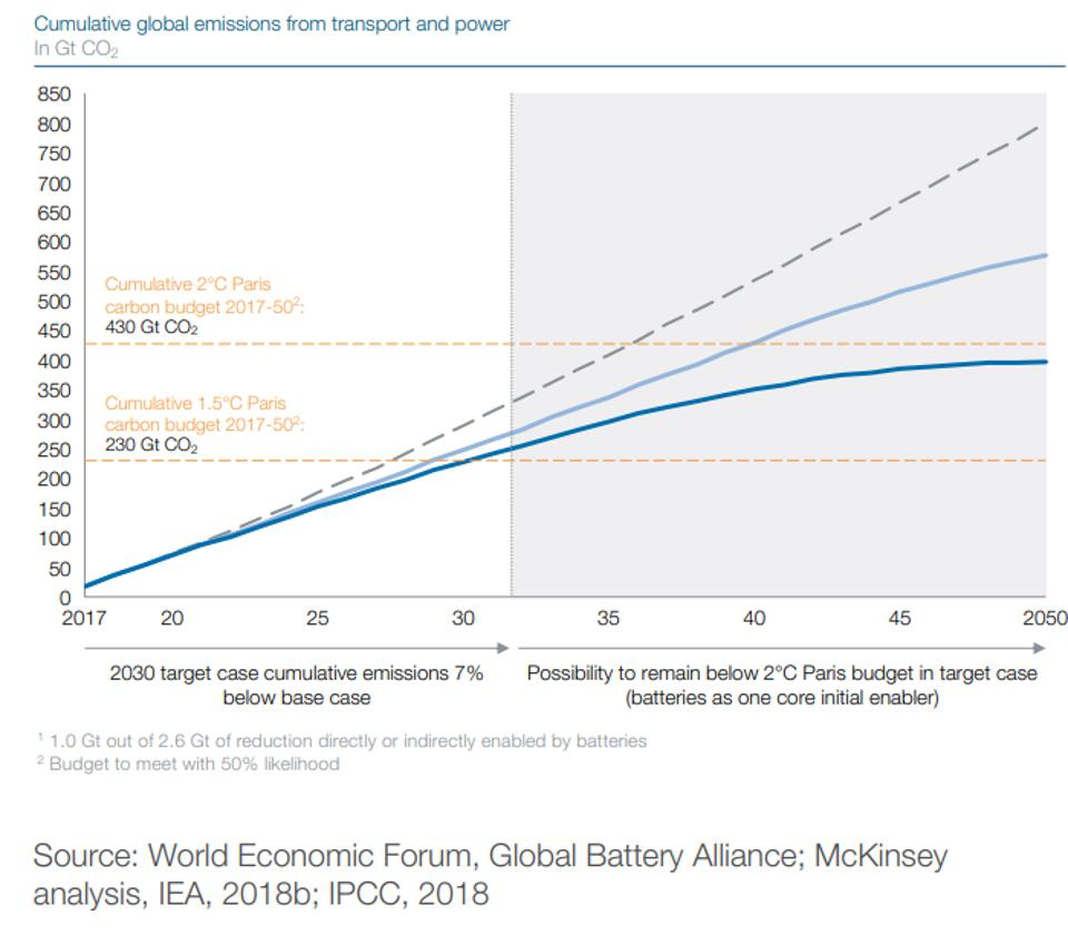 Line graph showing global emissions from transport
