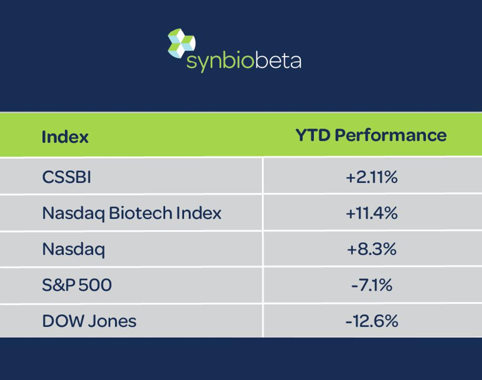 CSSBI Index