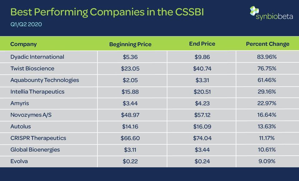 Best Performing Companies in the CSSBI
