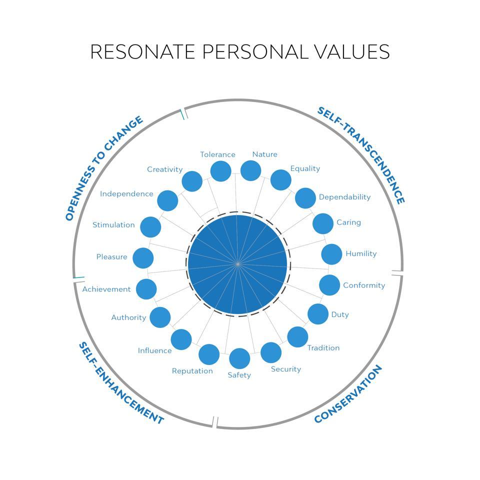 Personal Values Wheel