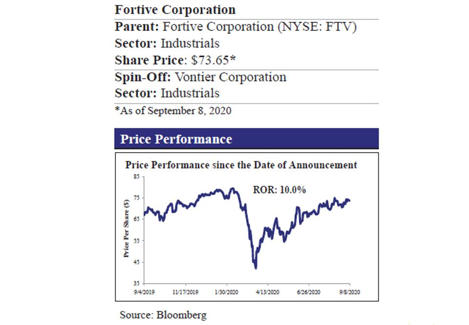 Fortive Price Performance