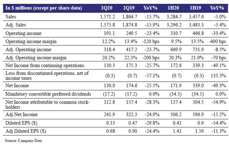 2Q20 Revenue Results