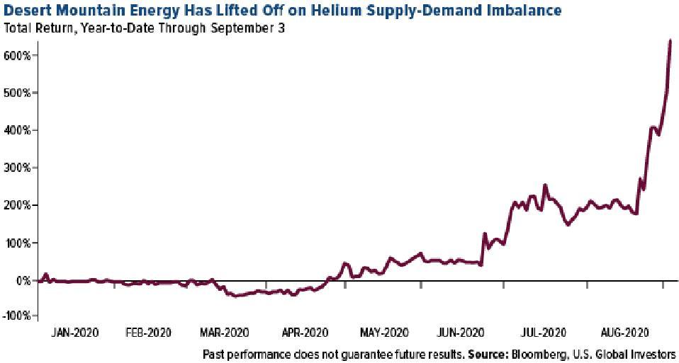 Desert Mountain Energy Corp total return 2020 through septmeber 3