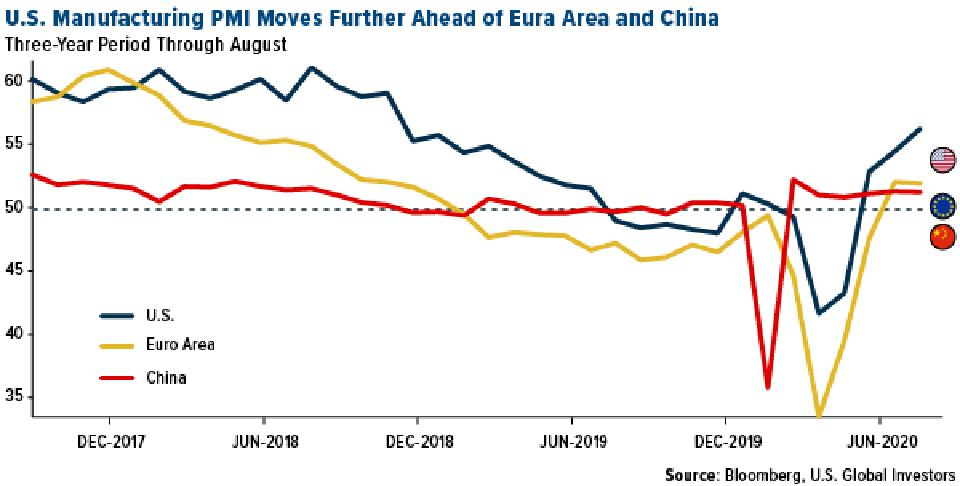 US manufacturing PMI ahead of Euro area and China PMI in August 2020