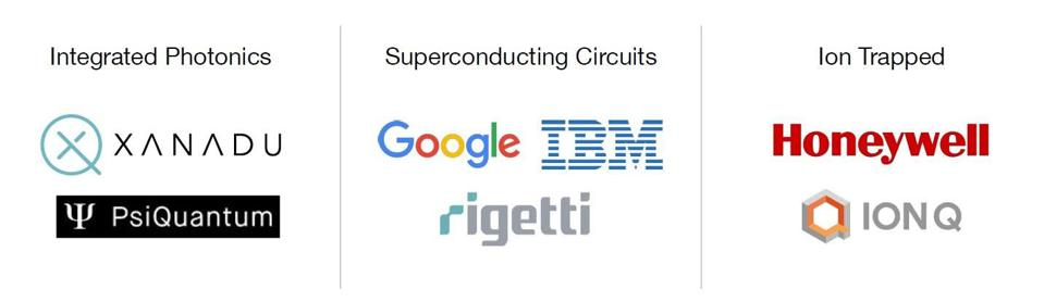 Integrated Photonics, Superconducting Circuits and Ion Trapped