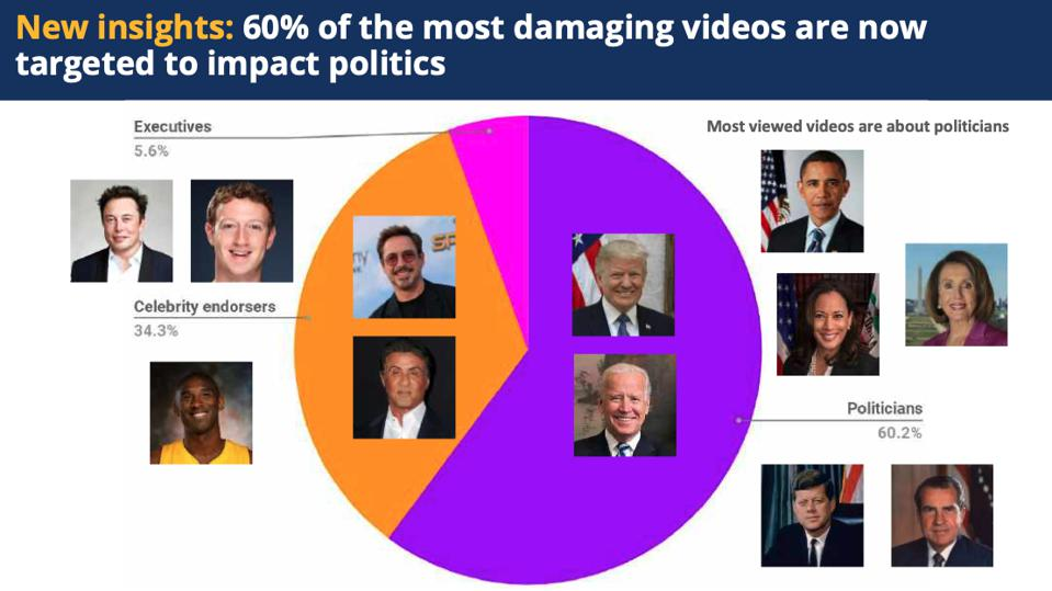 60% of the most damaging deepfake videos are targeting political figures, according to CREOpoint.