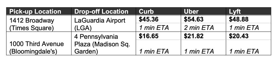 Sample fares comparing Curb, Uber, and Lyft.