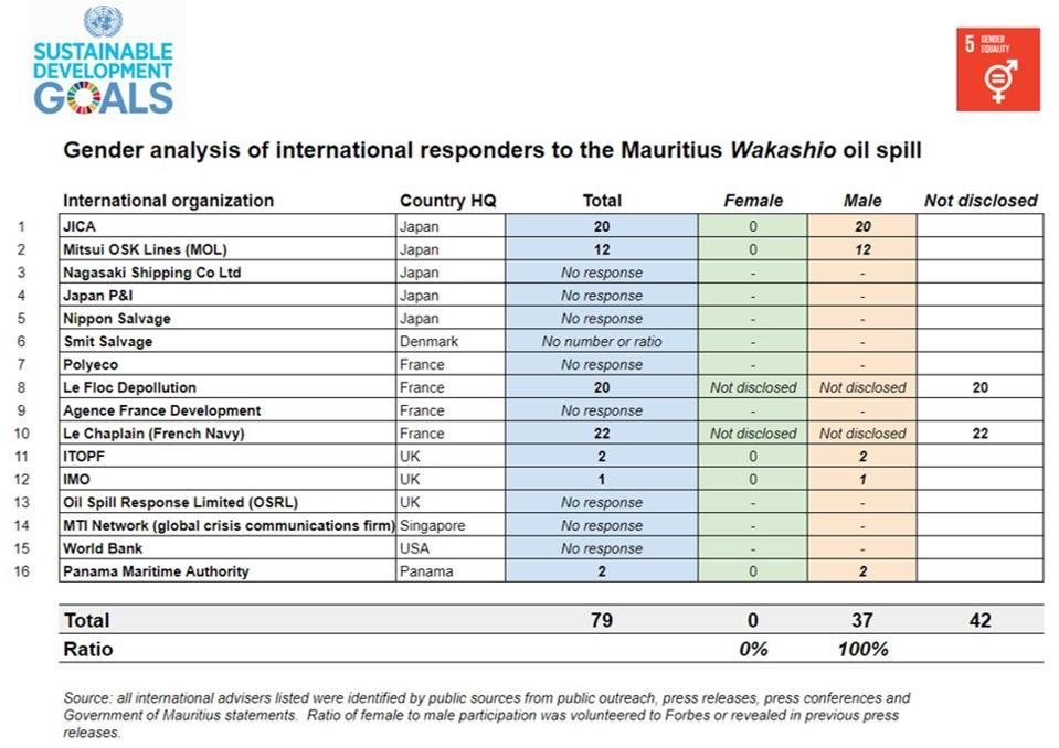 Breakdown by gender of international responders to Mauritius Wakashio oil spill