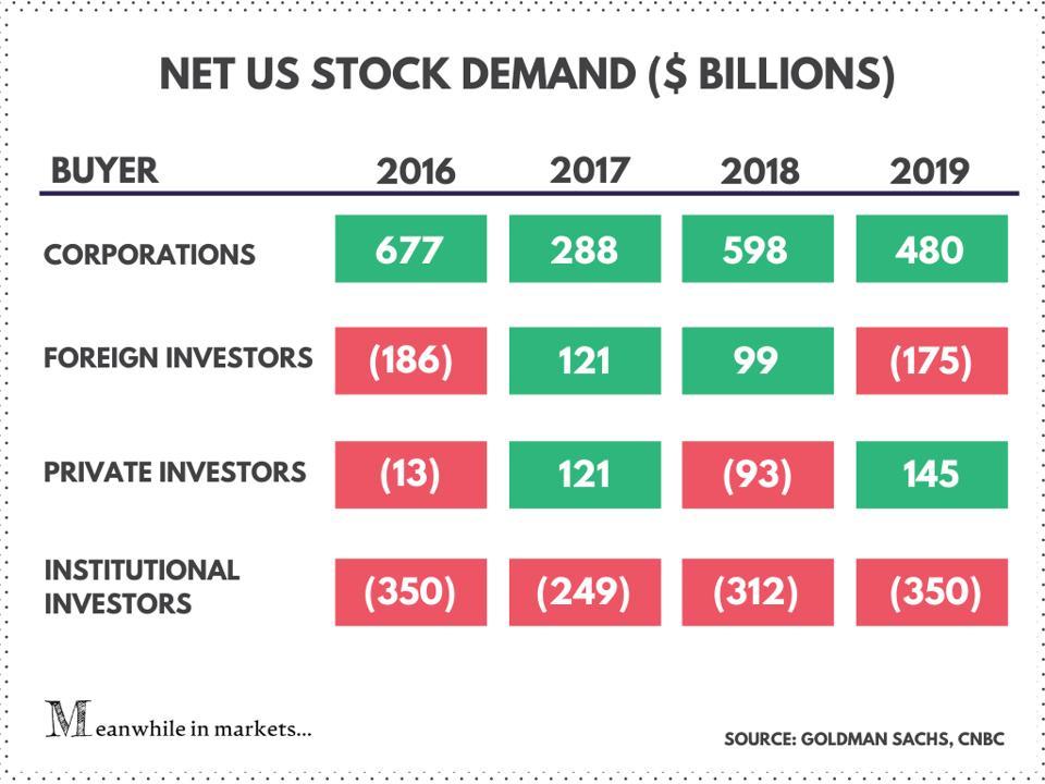 stock market, stocks, us stocks, equities