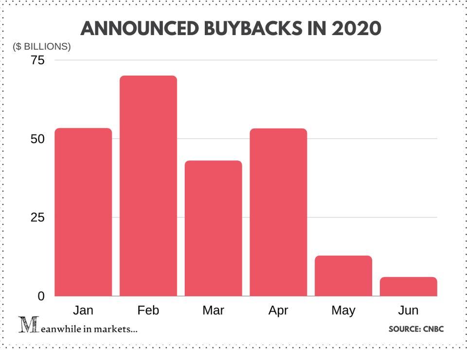 stock market, stock, US stocks, US equities, equties, buybacks, investors