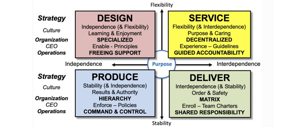 The ″E″ in CEO: Enable, Enforce, Enroll, Experience