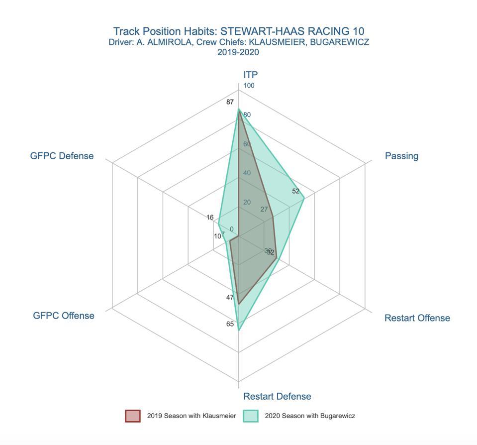 Track Position Spider Chart: Aric Almirola