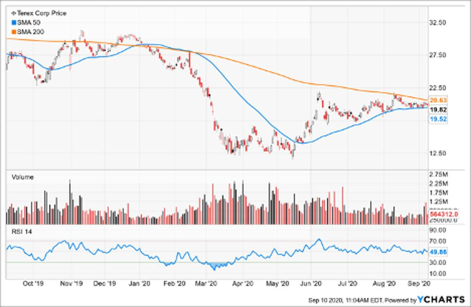Simple Moving Average of Terex Corp (TEX)