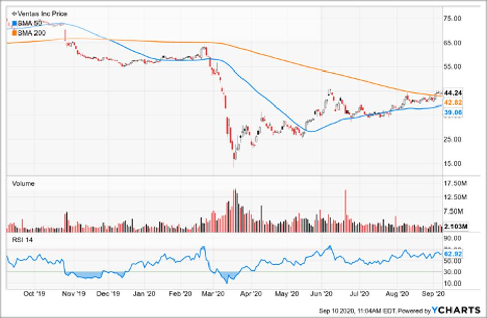 Simple Moving Average of Ventas Inc (VTR)