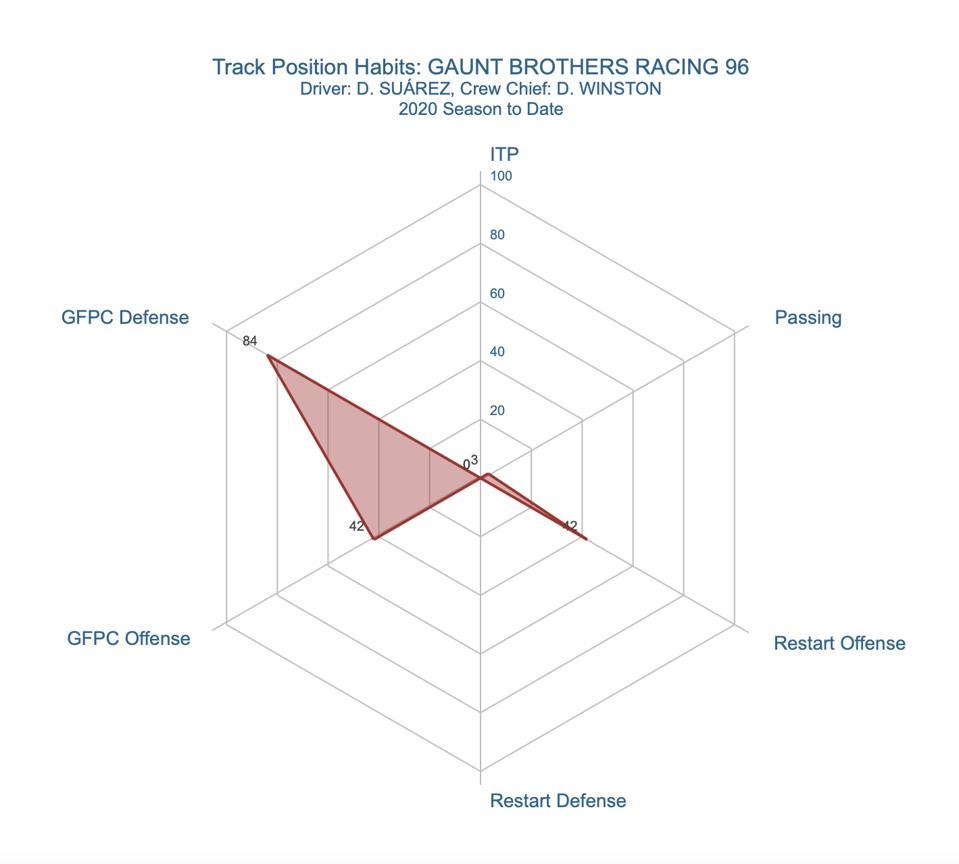 Track Position Spider Chart: Daniel Suárez