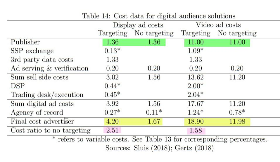 table showing higher costs for using targeting