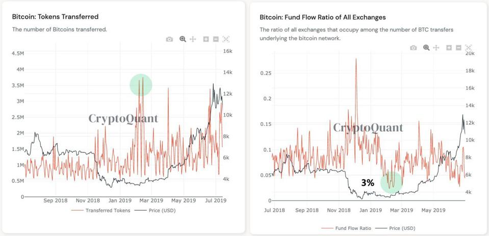 Bitcoin transferred spiking while exchange flows declined in 2019 led to a rally later on.