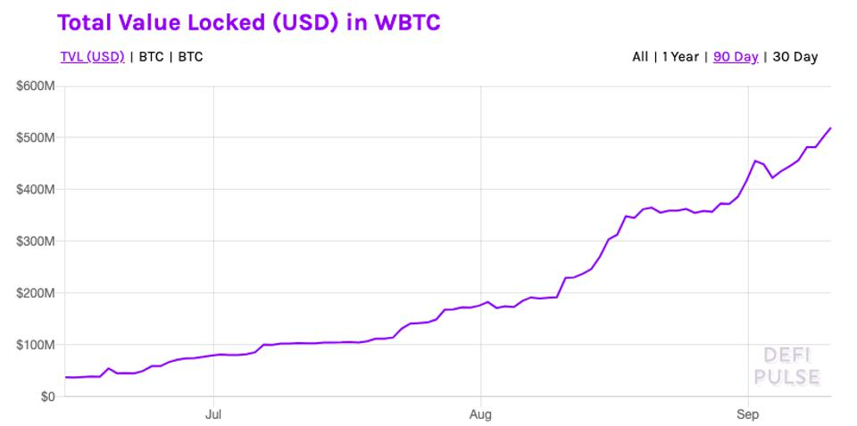 Consistent increase in bitcoin locked in DeFi.