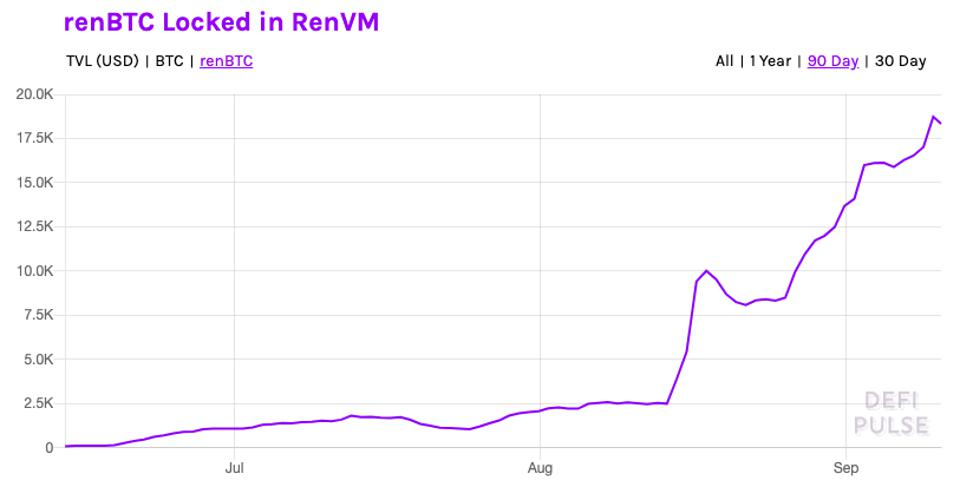 Consistent growth in bitcoin locked in DeFi via Ren network.