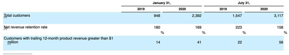 Snowflake IPO: In-Depth AnalysisSnowflake Ipo Filing