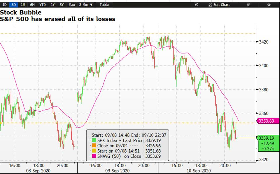 The S&P 500 index crashed and lost all of its gains