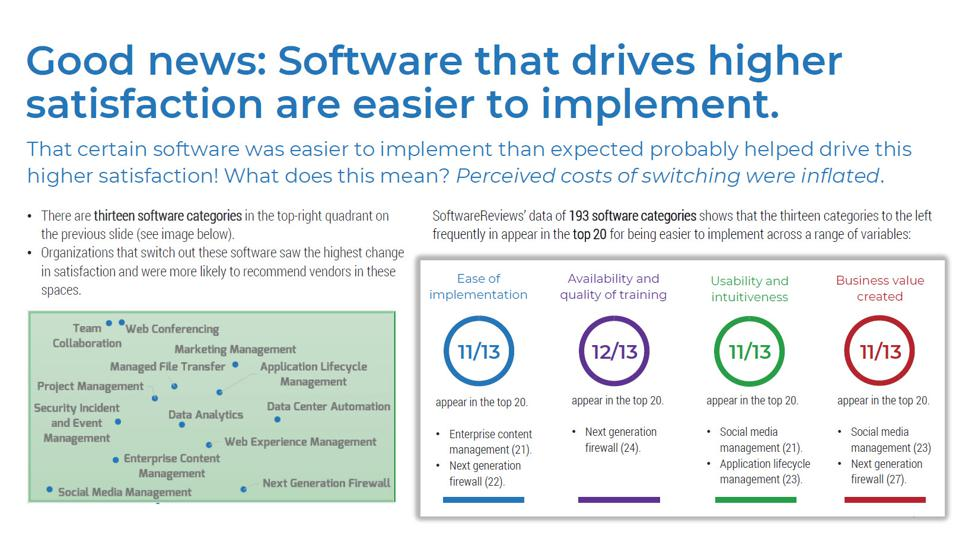 Replacing Software In These 13 Categories Drives The Most Satisfaction
