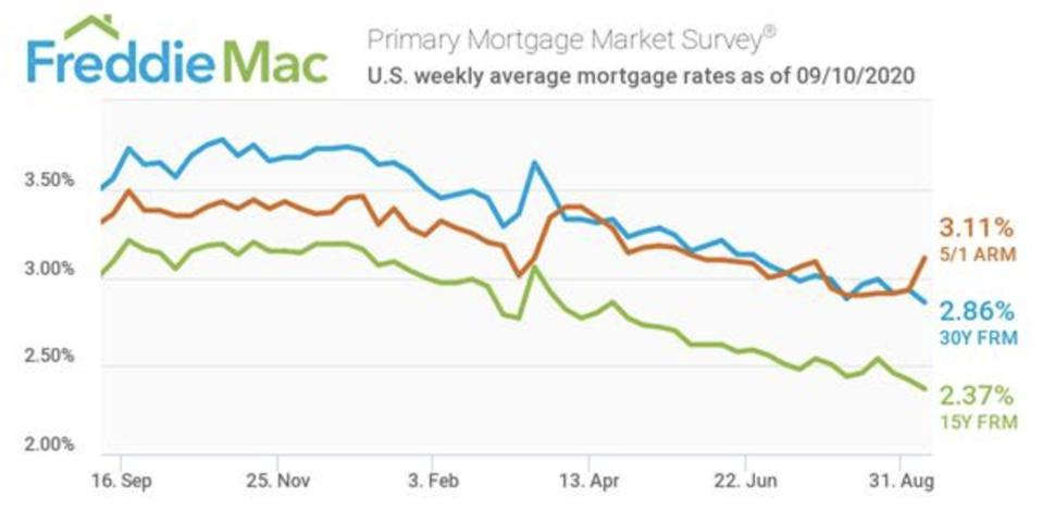 Mortgage interest rates, Mortgage rates