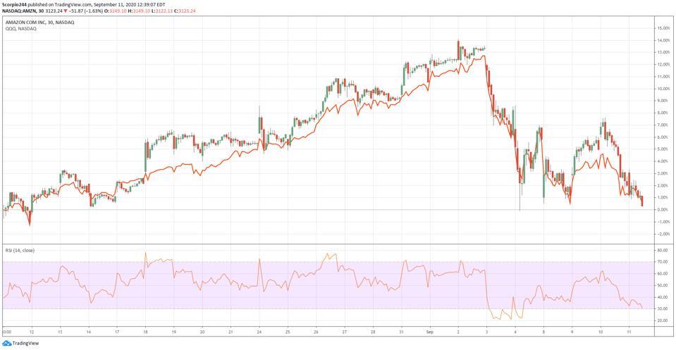 Amazon vs. the NASDAQ 100 ETF
