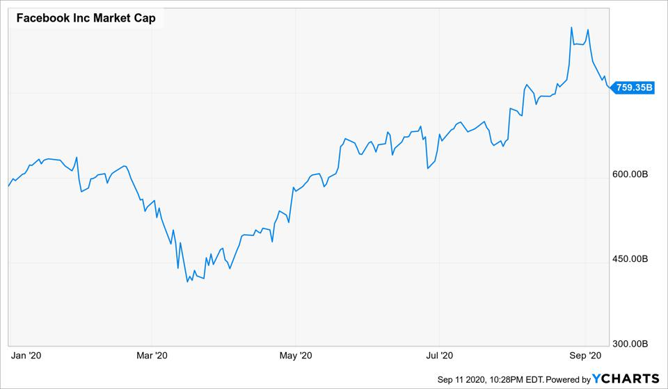 Facebook's market cap has almost doubled since the coronavirus pandemic started.