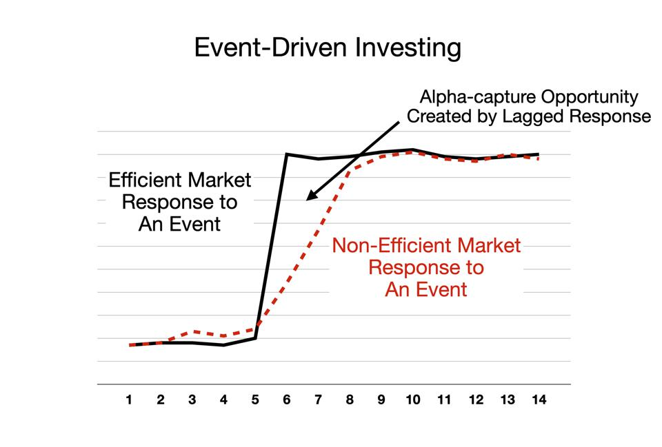 Event-Driven Investing