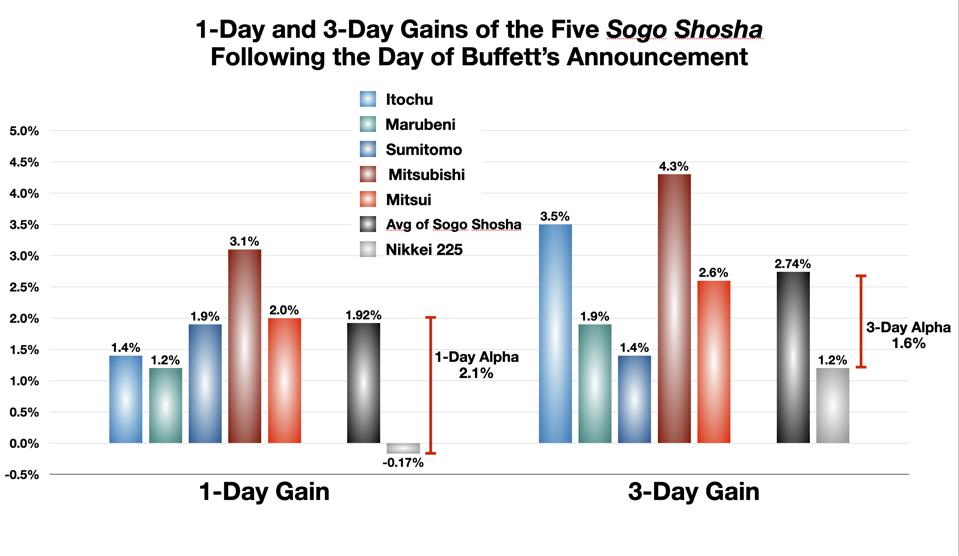 1-Day and 3-Day Alpha from Buffett Trade