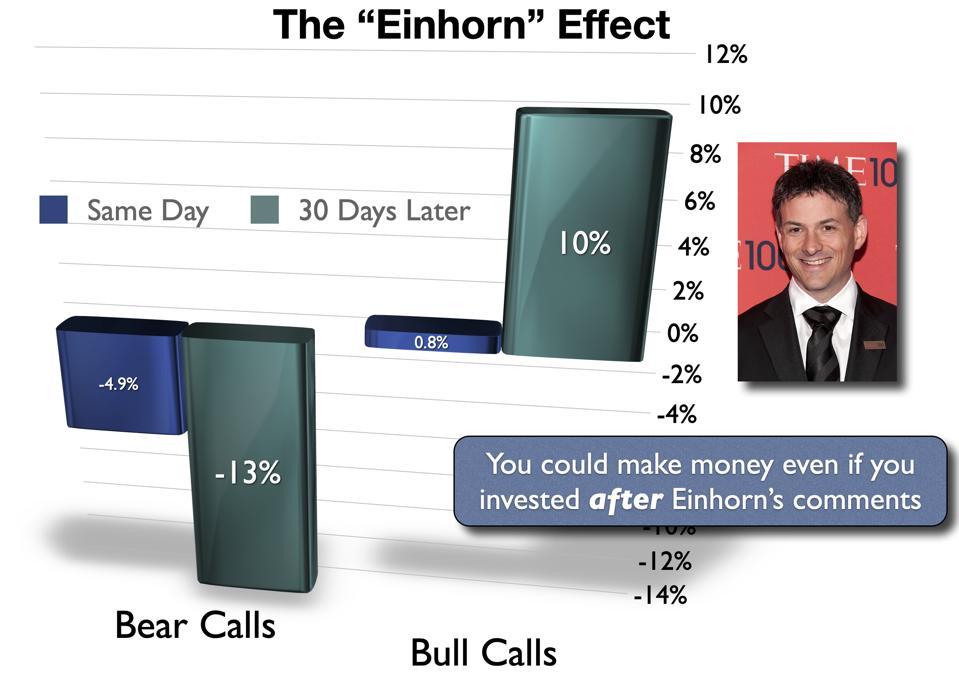 The Einhorn Effect
