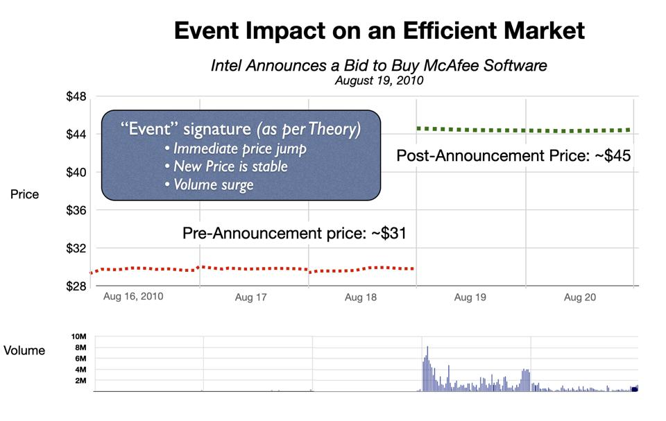 Event Signature in an Efficient Market