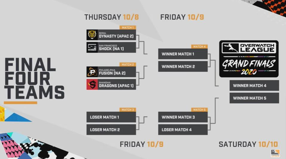 The Final Four Teams Are Locked In For The Overwatch League Grand Finals