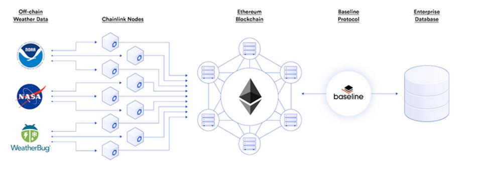Using Chainlink And Baseline To Incorporate Weather Data To Power Business Transactions