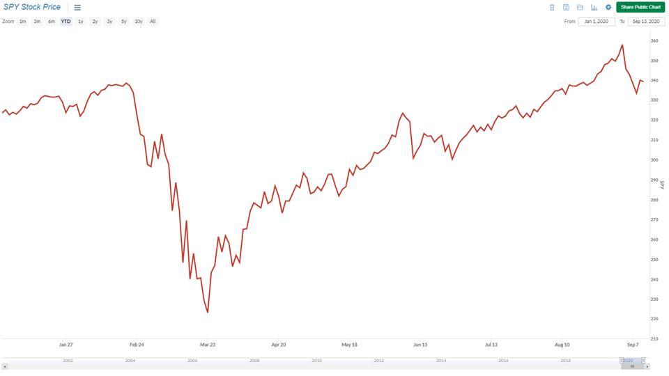 SPY Stock Price as visualized in the Sentieo platform.