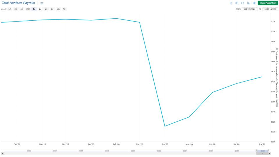Total Non-farm Payrolls visualized in the Sentieo platform.