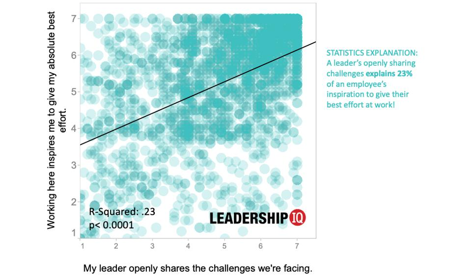 The State Of Leadership Development In 2020