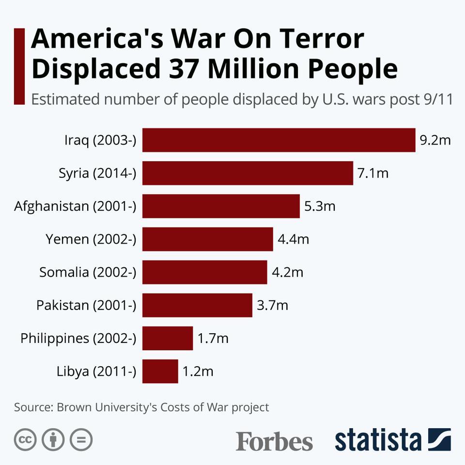America's War On Terror Displaced 37 Million People