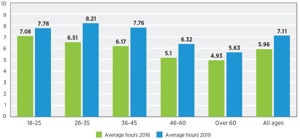 Gamers average hours playing per week