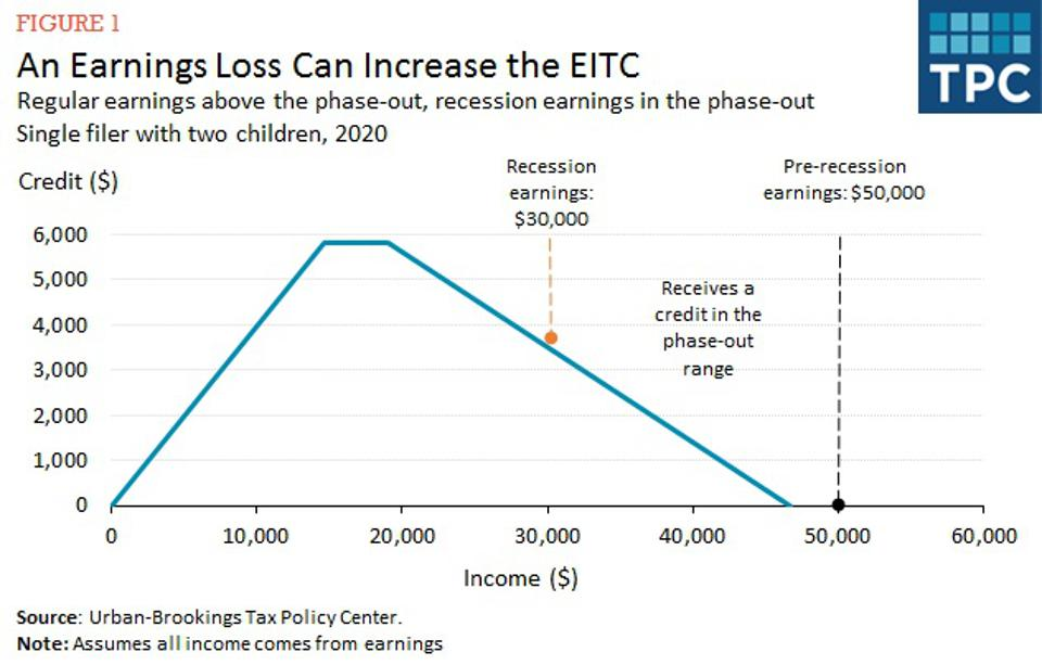 Image shows how the EITC changes when earnings shift from being beyond the phaseout,