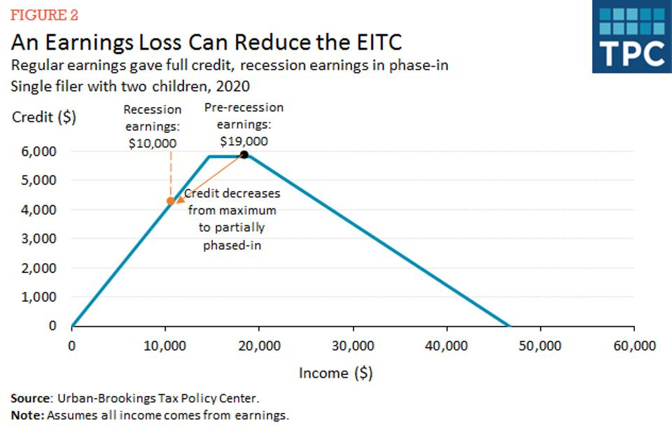 If earnings decline, EITC can also decline.