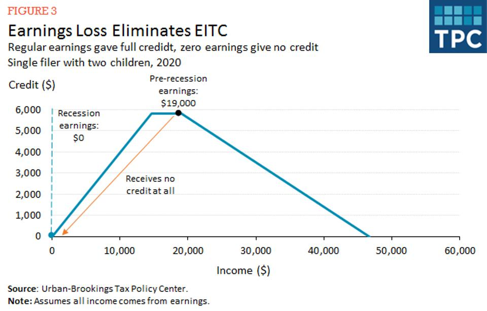 Image shows change in EITC as earnings move to $0.