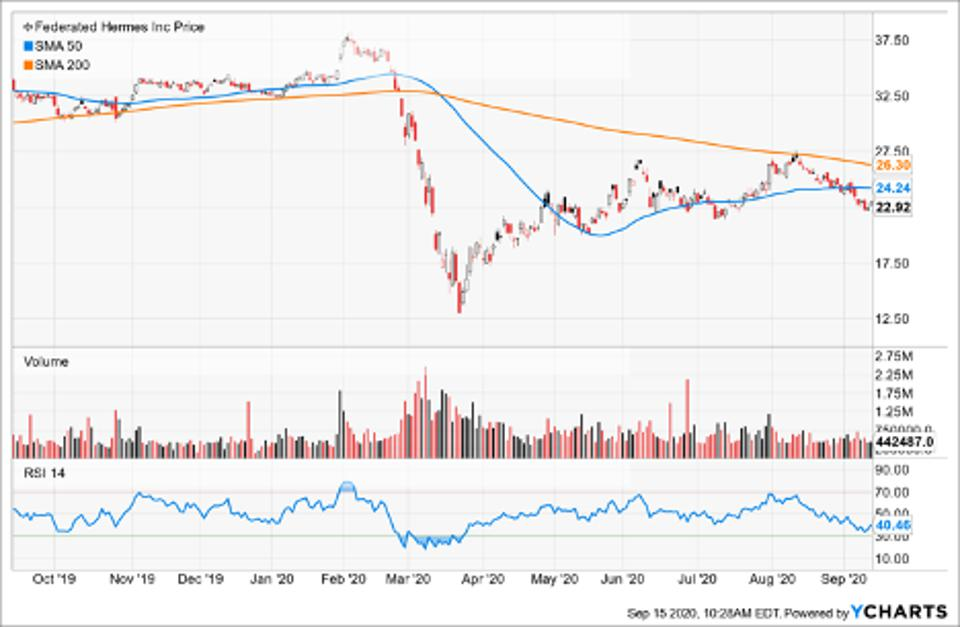 Simple Moving Average of Federated Hermes Inc (FHI)