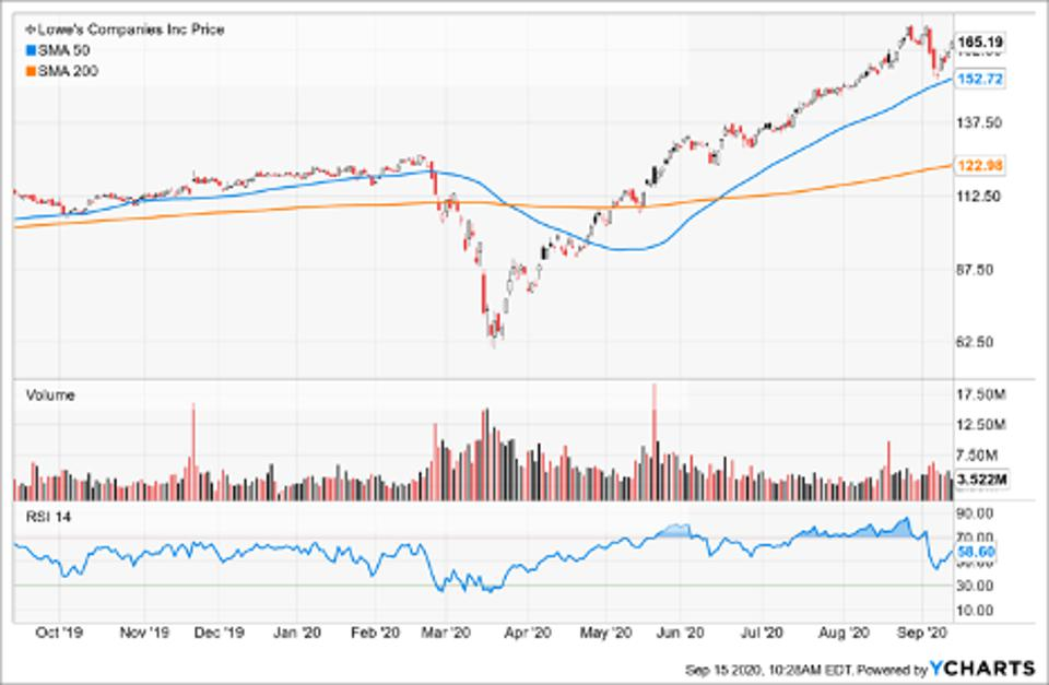 Simple Moving Average of Lowe's Cos Inc (LOW)